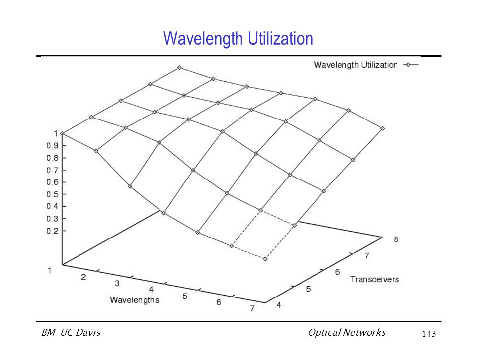 Optical Networks BM-UC Davis143 Wavelength Utilization