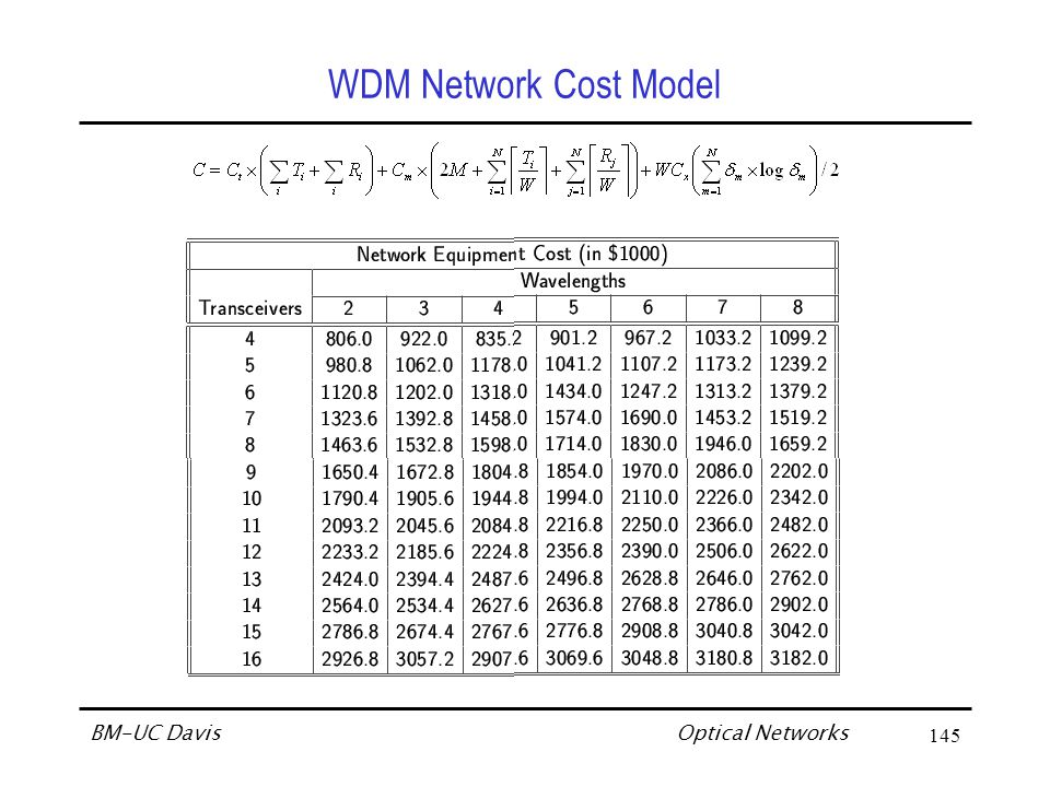 Optical Networks BM-UC Davis145 WDM Network Cost Model