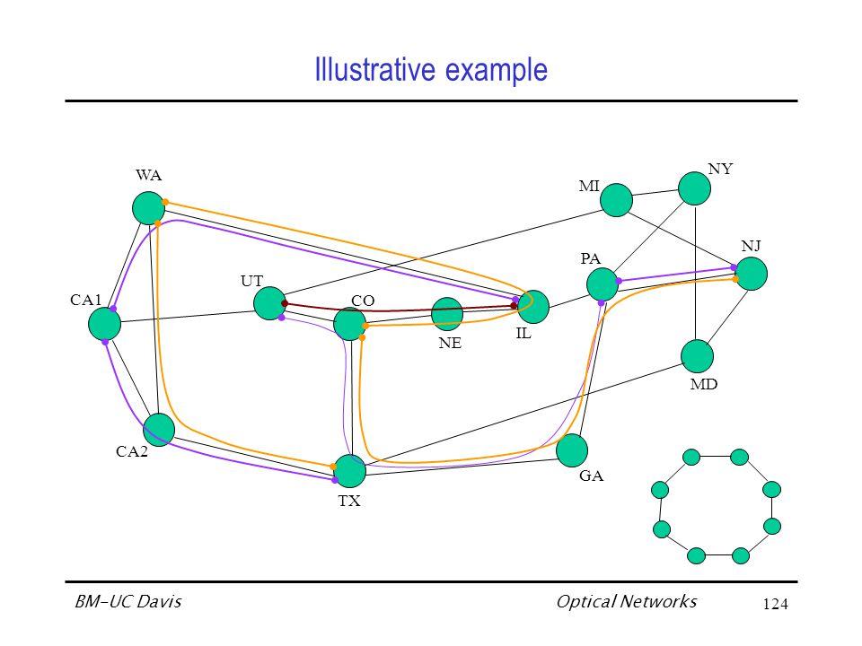Optical Networks BM-UC Davis135 Scaling of Bandwidth – The WDM Advantage No WDM (Physical Topology) WDM (with P transmitters/receivers per node) WDM Advantage Increasing P  decreasing H v C = link speed (Mbps) H p = avg.