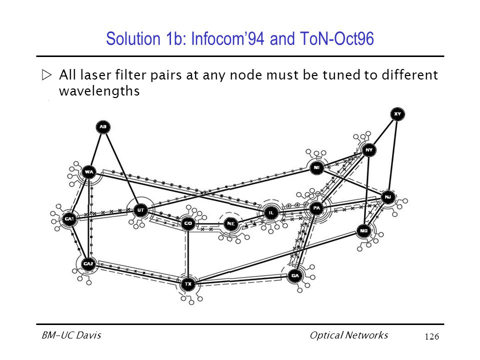 Optical Networks BM-UC Davis137 Highlights/Contributions of Solution 2 Complete Virtual Topology Design  Linear formulation  Optimal solution  Objective: Minimize average hop distance  Assume: Wavelength conversion (Sparse conversion provides almost full conversion benefits).