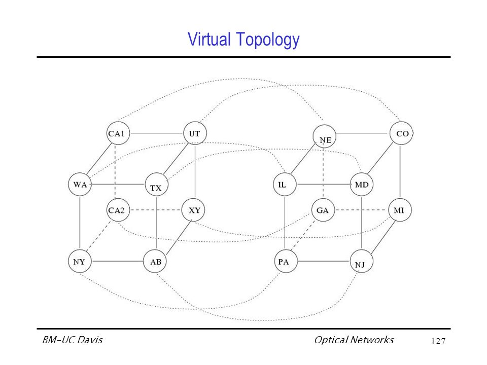Optical Networks BM-UC Davis148 Summary of Virtual Topology Design Principles Use WDM to scale up an existing fiber-based WAN (Network's information carrying capacity increased manifold) Employ packet-switched virtual topology … imbedded on a physical topology … as if we have a virtual Internet (which is reconfigurable under user control) … need optimum graph-imbedding algorithms Reuse electronic switch of existing WAN … as part of the WRS in the scaled-up WAN