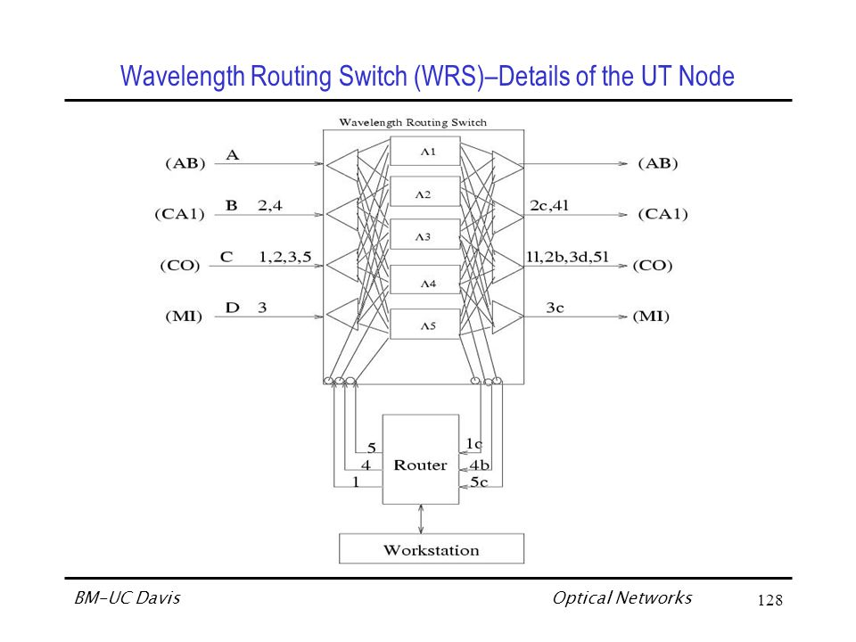 Optical Networks BM-UC Davis128 Wavelength Routing Switch (WRS)–Details of the UT Node