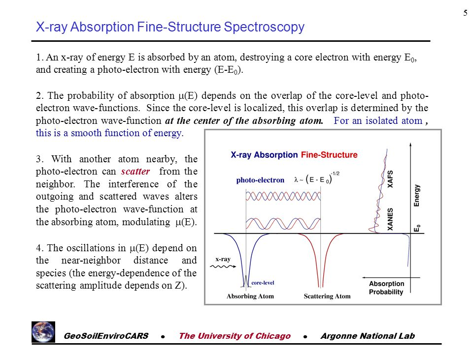 GeoSoilEnviroCARS  The University of Chicago  Argonne National Lab 5 X-ray Absorption Fine-Structure Spectroscopy 1.