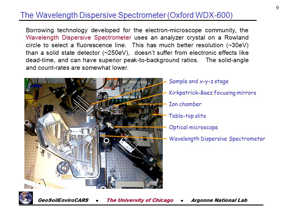 GeoSoilEnviroCARS  The University of Chicago  Argonne National Lab 9 Borrowing technology developed for the electron-microscope community, the Wavelength Dispersive Spectrometer uses an analyzer crystal on a Rowland circle to select a fluorescence line.