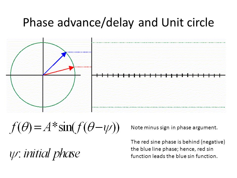 Phase advance/delay and Unit circle Note minus sign in phase argument.