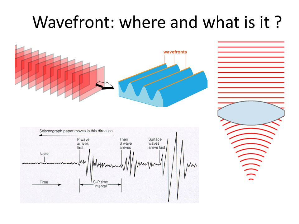 Wavefront: where and what is it