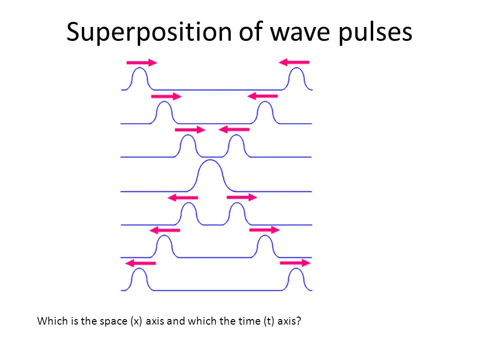 Superposition of wave pulses Which is the space (x) axis and which the time (t) axis