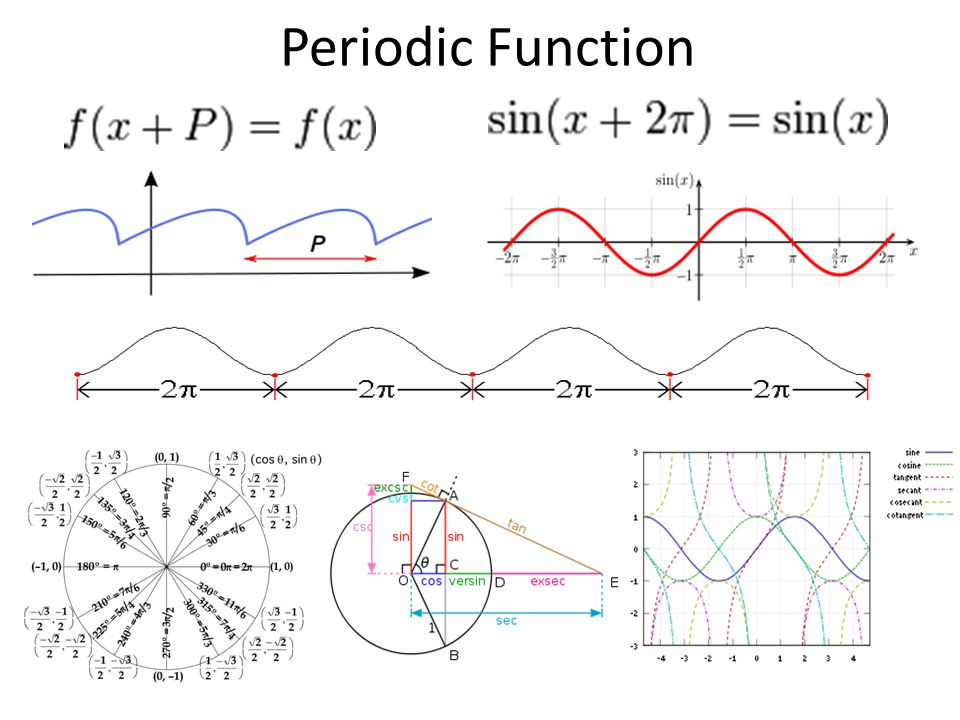 Superposition of wave pulses Which is the space (x) axis and which the time (t) axis?