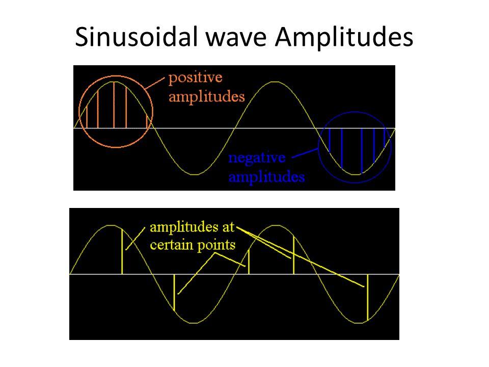 Sinusoidal wave Amplitudes