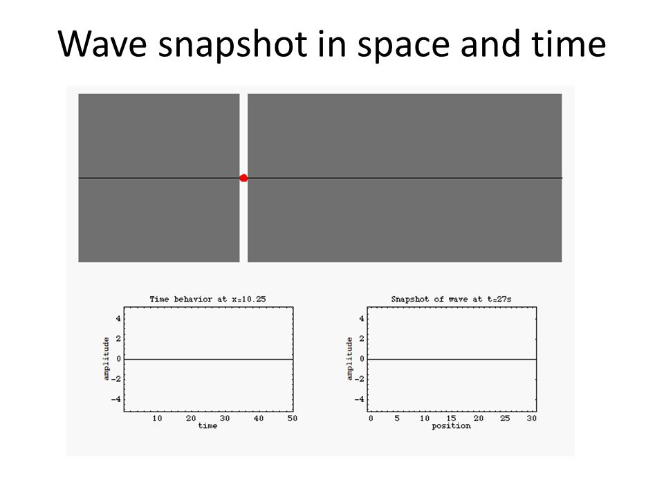 F(x,t) amplitude in space/time Wavelength Wave period