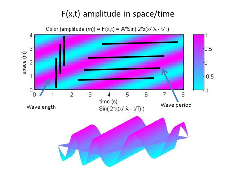Huygen's wavelets: secondary wavefronts propagated to interfere constructively and destructively to make new time advanced wavefront