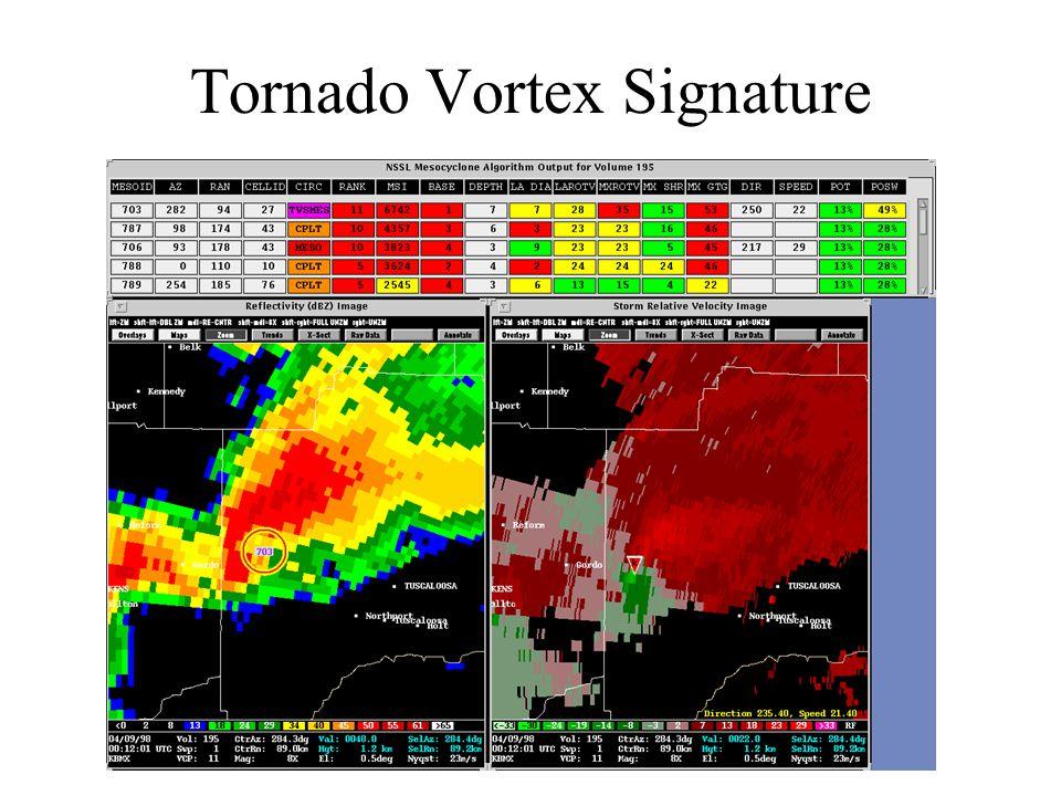 Tornado Vortex Signature
