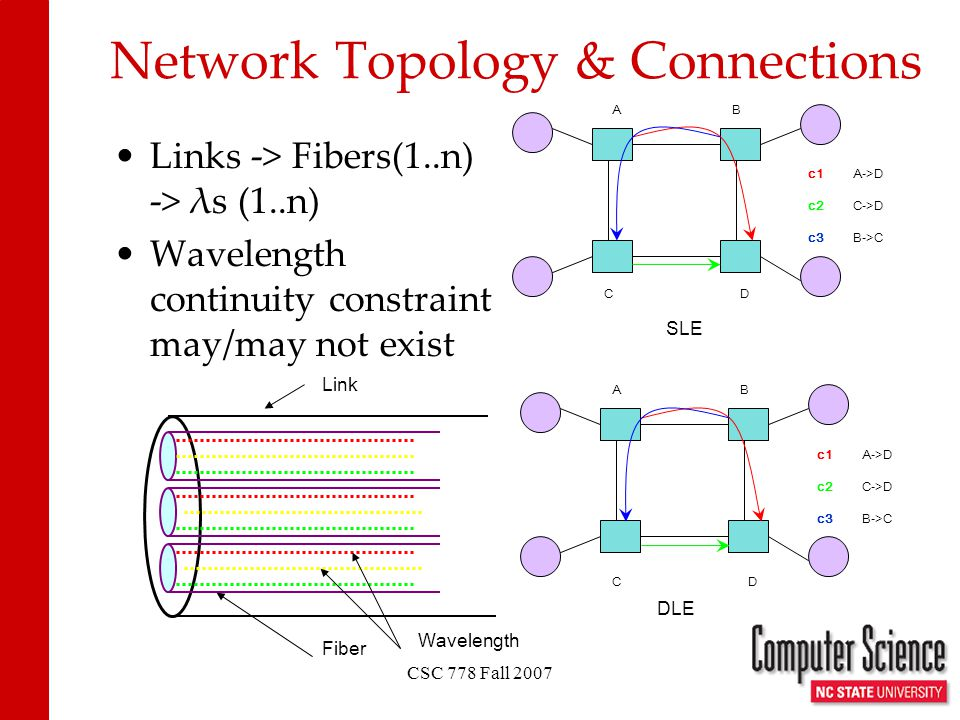 CSC 778 Fall 2007 Links -> Fibers(1..n) -> λs (1..n) Wavelength continuity constraint may/may not exist Network Topology & Connections Link Fiber Wavelength A C B D c1 c2 c3 A->D C->D B->C AB CD c1A->D c2C->D c3B->C SLE DLE