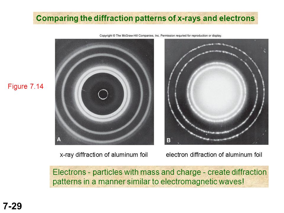 7-29 Figure 7.14 Comparing the diffraction patterns of x-rays and electrons Electrons - particles with mass and charge - create diffraction patterns in a manner similar to electromagnetic waves!