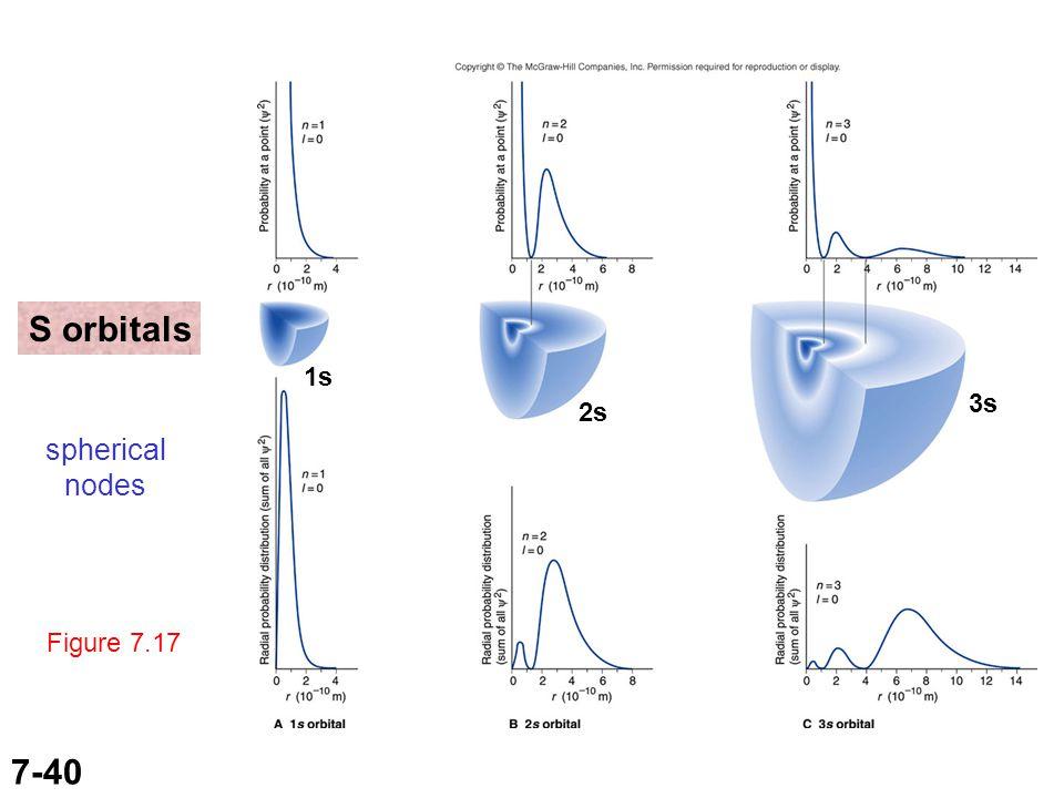 7-40 Figure 7.17 1s 2s 3s S orbitals spherical nodes