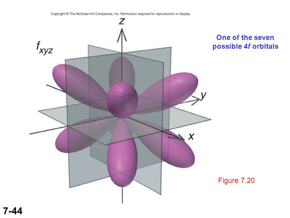 7-44 Figure 7.20 One of the seven possible 4f orbitals