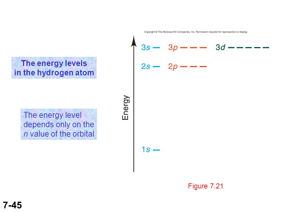 7-45 Figure 7.21 The energy levels in the hydrogen atom The energy level depends only on the n value of the orbital