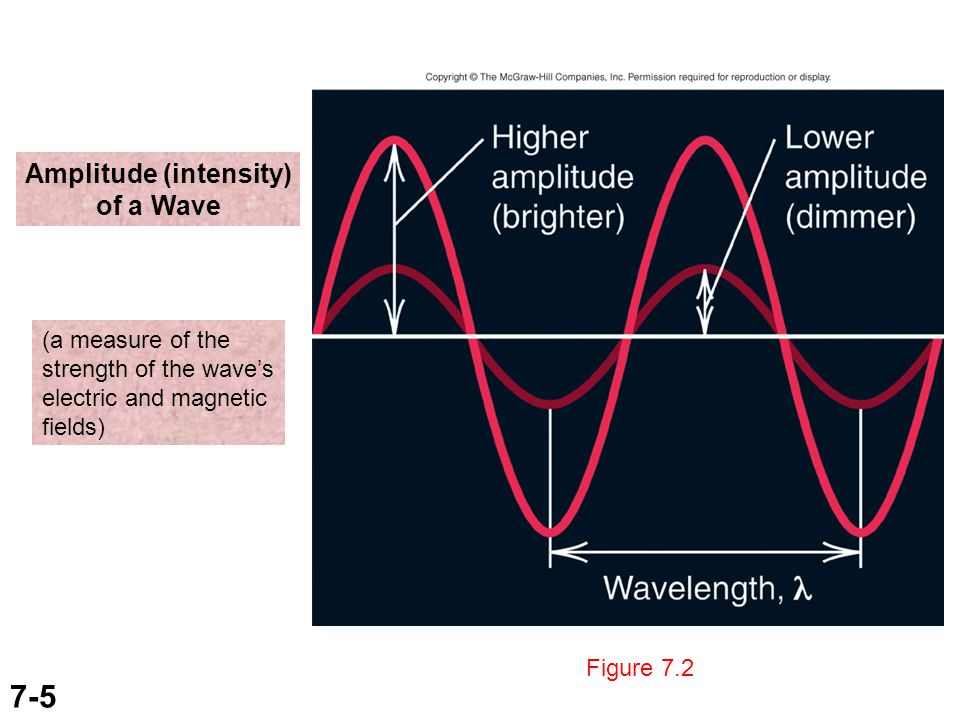 7-5 Figure 7.2 Amplitude (intensity) of a Wave (a measure of the strength of the wave's electric and magnetic fields)