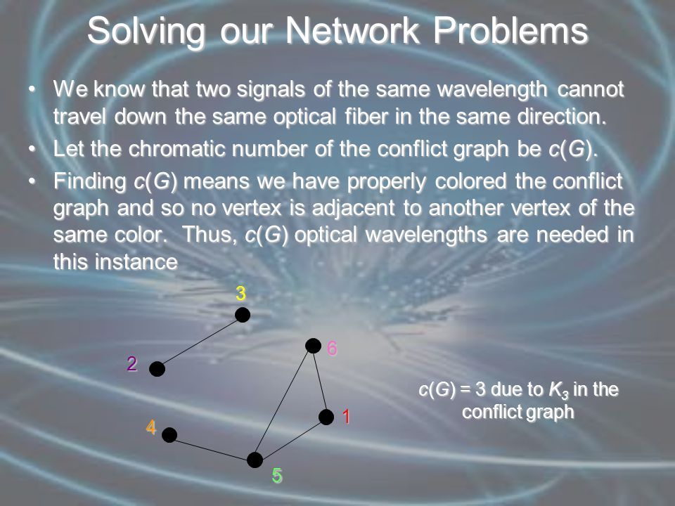 Solving our Network Problems We know that two signals of the same wavelength cannot travel down the same optical fiber in the same direction.We know that two signals of the same wavelength cannot travel down the same optical fiber in the same direction.