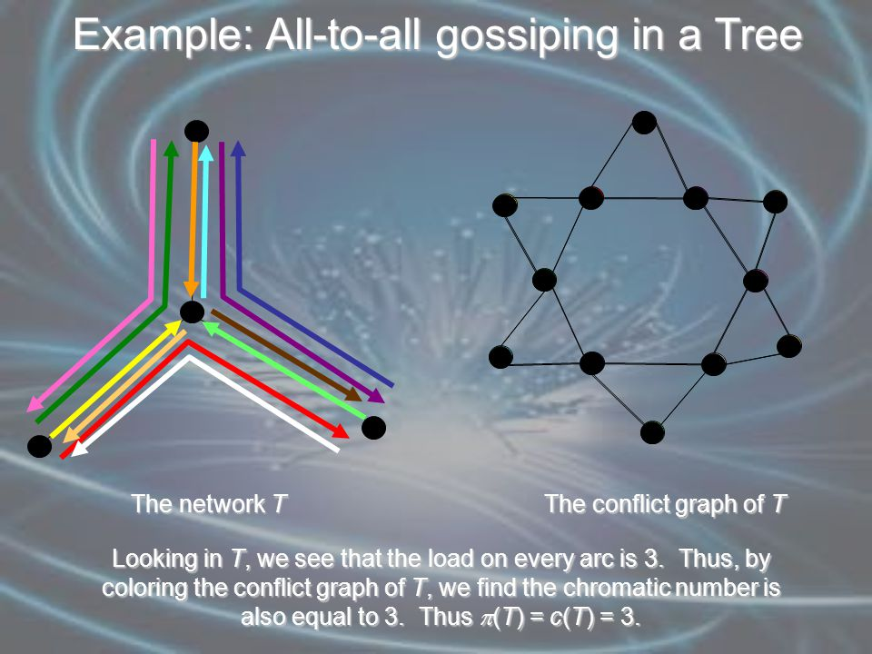 Example: All-to-all gossiping in a Tree The network T The conflict graph of T Looking in T, we see that the load on every arc is 3.