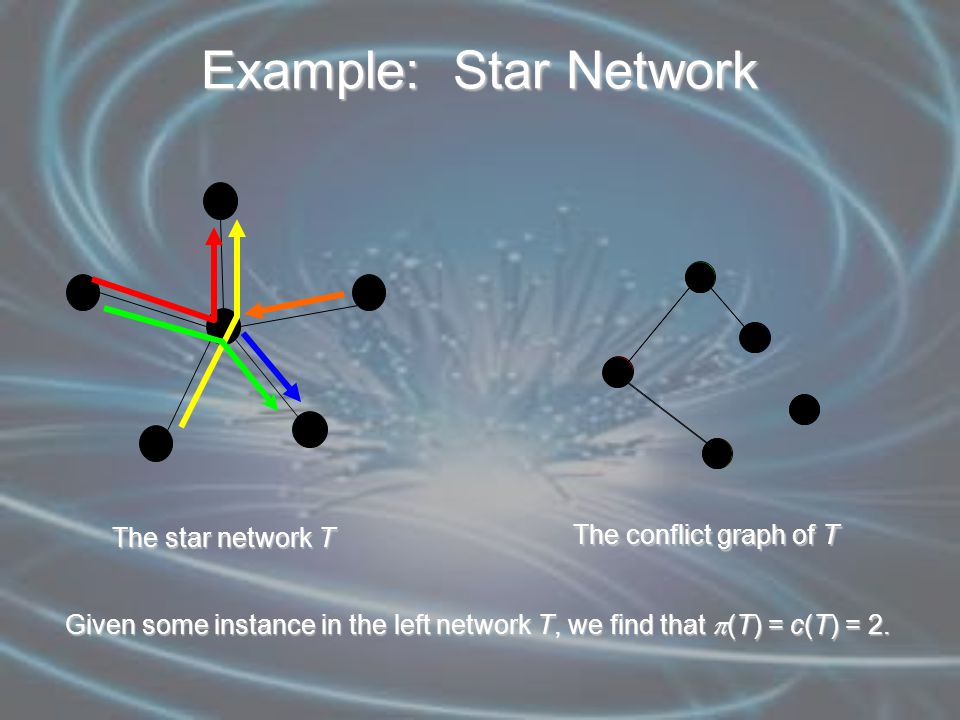 Example: Star Network Given some instance in the left network T, we find that  (T) = c(T) = 2.