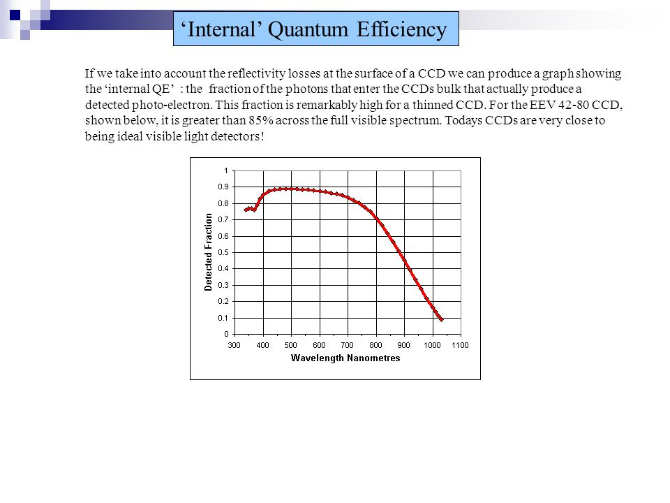 'Internal' Quantum Efficiency If we take into account the reflectivity losses at the surface of a CCD we can produce a graph showing the 'internal QE' : the fraction of the photons that enter the CCDs bulk that actually produce a detected photo-electron.