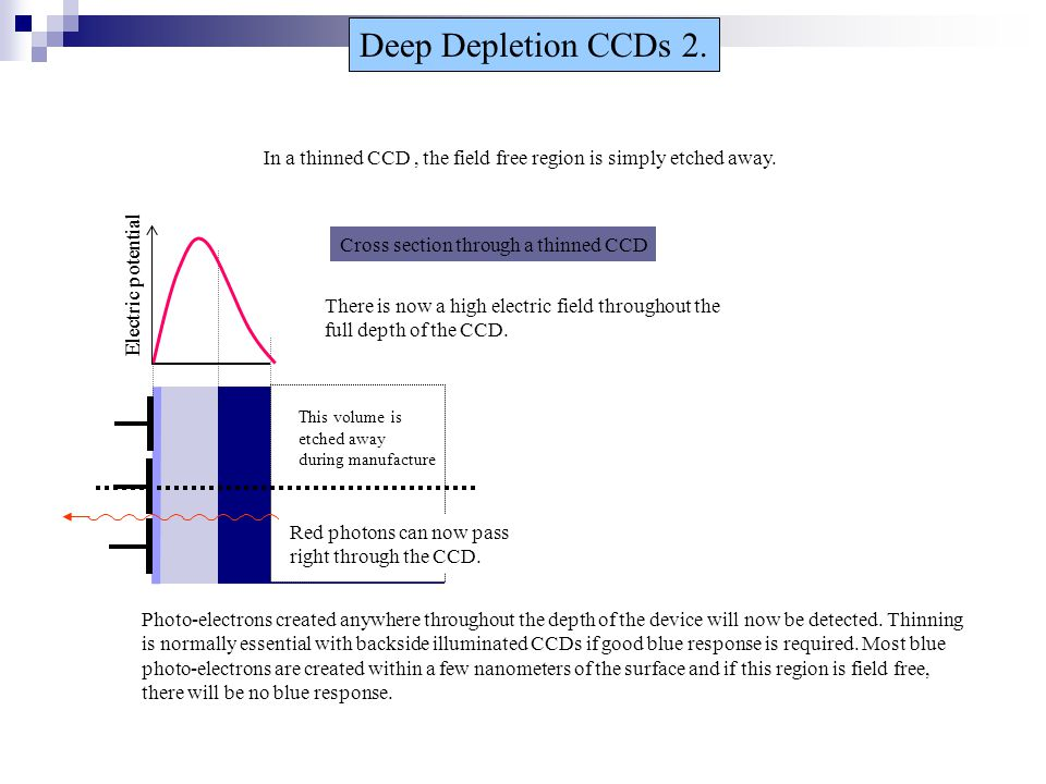 Electric potential Cross section through a thinned CCD Deep Depletion CCDs 2. In a thinned CCD, the field free region is simply etched away. There is