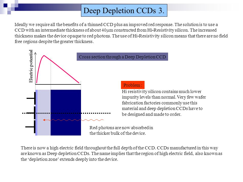 Electric potential Cross section through a Deep Depletion CCD Deep Depletion CCDs 3. Ideally we require all the benefits of a thinned CCD plus an impr