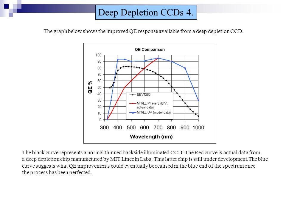 Deep Depletion CCDs 4.