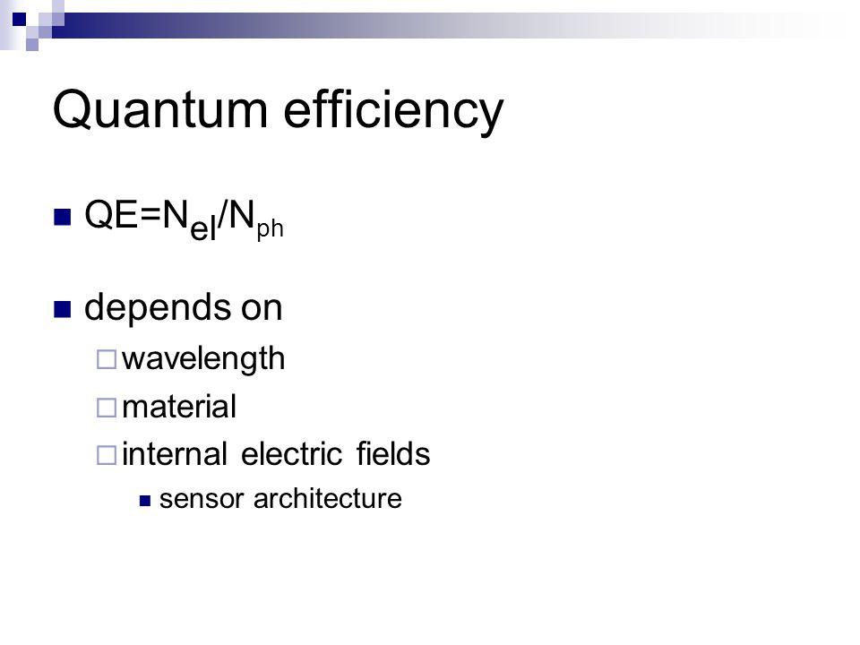 Quantum efficiency QE=N el /N ph depends on  wavelength  material  internal electric fields sensor architecture