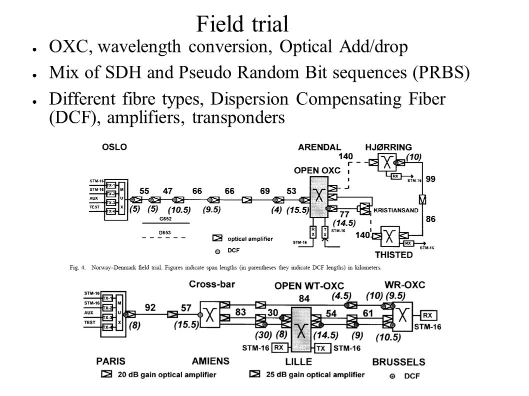 Field trial ● OXC, wavelength conversion, Optical Add/drop ● Mix of SDH and Pseudo Random Bit sequences (PRBS) ● Different fibre types, Dispersion Compensating Fiber (DCF), amplifiers, transponders