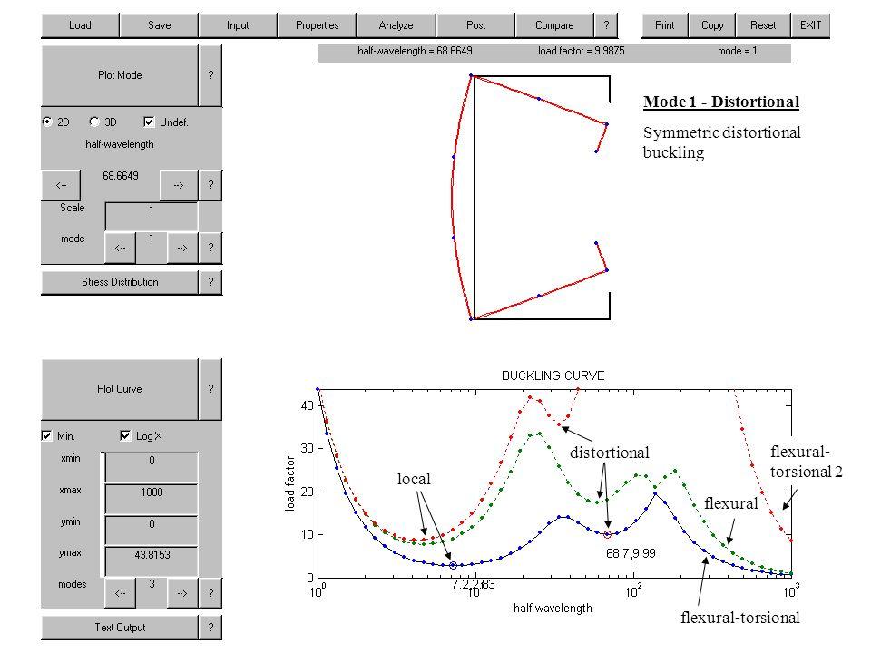 Mode 1 - Distortional Symmetric distortional buckling flexural-torsional flexural flexural- torsional 2 distortional local