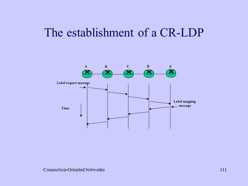 Connection-Oriented Networks111 The establishment of a CR-LDP Label request message Time B A E C D Label mapping message