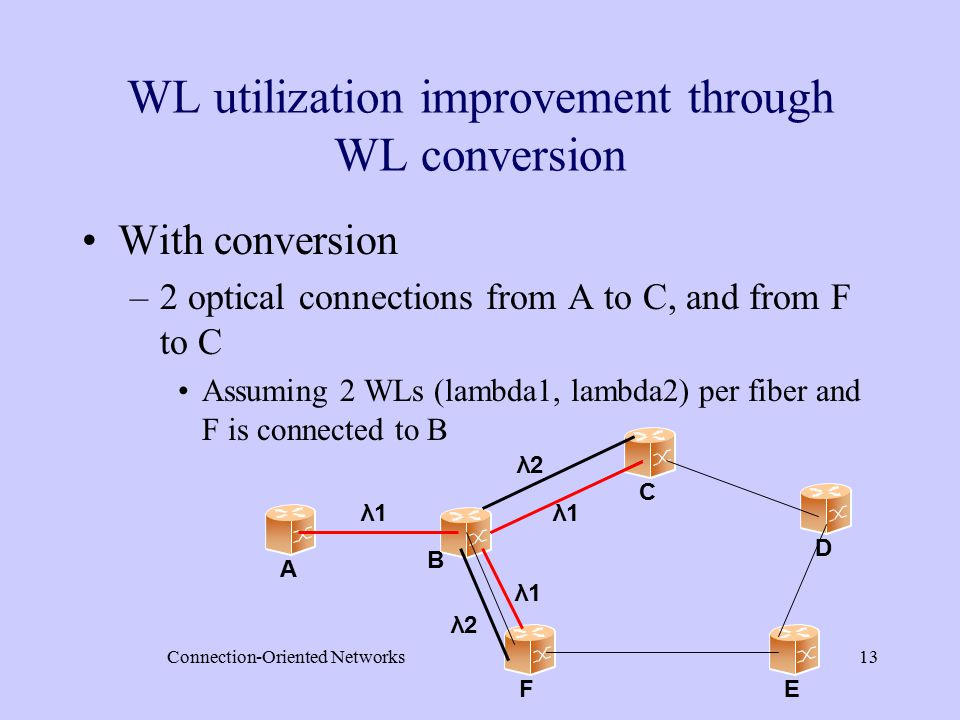 Connection-Oriented Networks13 WL utilization improvement through WL conversion With conversion –2 optical connections from A to C, and from F to C Assuming 2 WLs (lambda1, lambda2) per fiber and F is connected to B A B C D EF λ1λ1 λ1λ1 λ2λ2 λ1λ1 λ2λ2