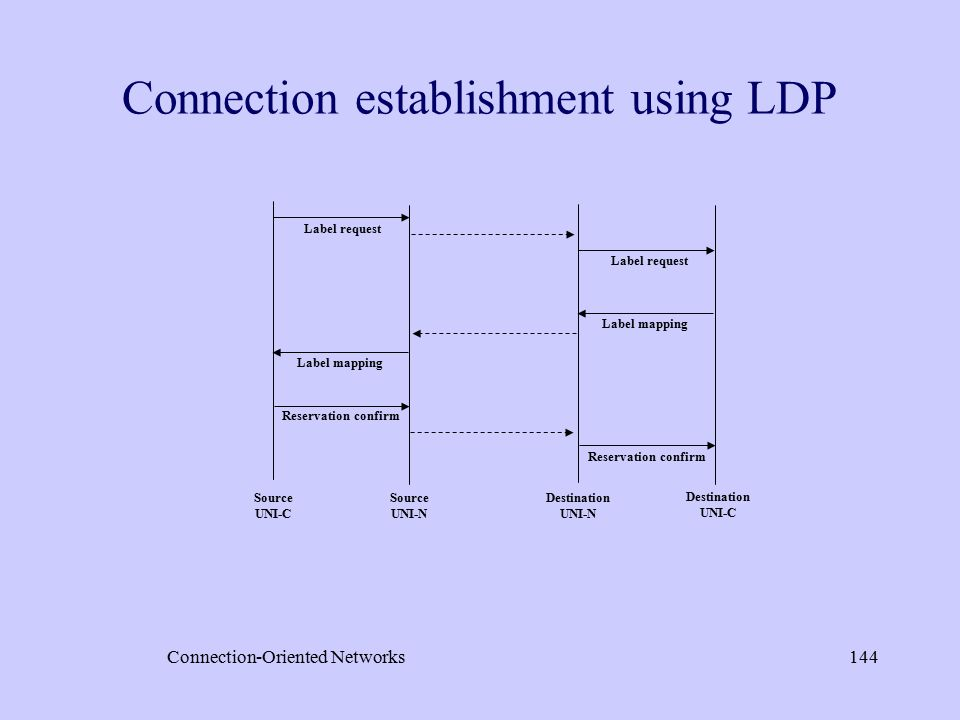 Connection-Oriented Networks144 Connection establishment using LDP Source UNI-C Source UNI-N Destination UNI-N Destination UNI-C Label request Label mapping Label request Label mapping Reservation confirm