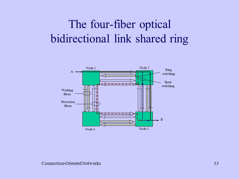 Connection-Oriented Networks33 The four-fiber optical bidirectional link shared ring Working fibers Protection fibers Node 1 Node 2 Node 3 Node 4 A B Span switching Ring switching