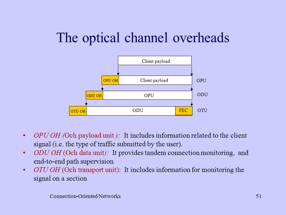 Connection-Oriented Networks51 Client payload OPU OH OPU ODU OH OTU OH ODU FEC OPU ODU OTU The optical channel overheads OPU OH (Och payload unit ): It includes information related to the client signal (i.e.
