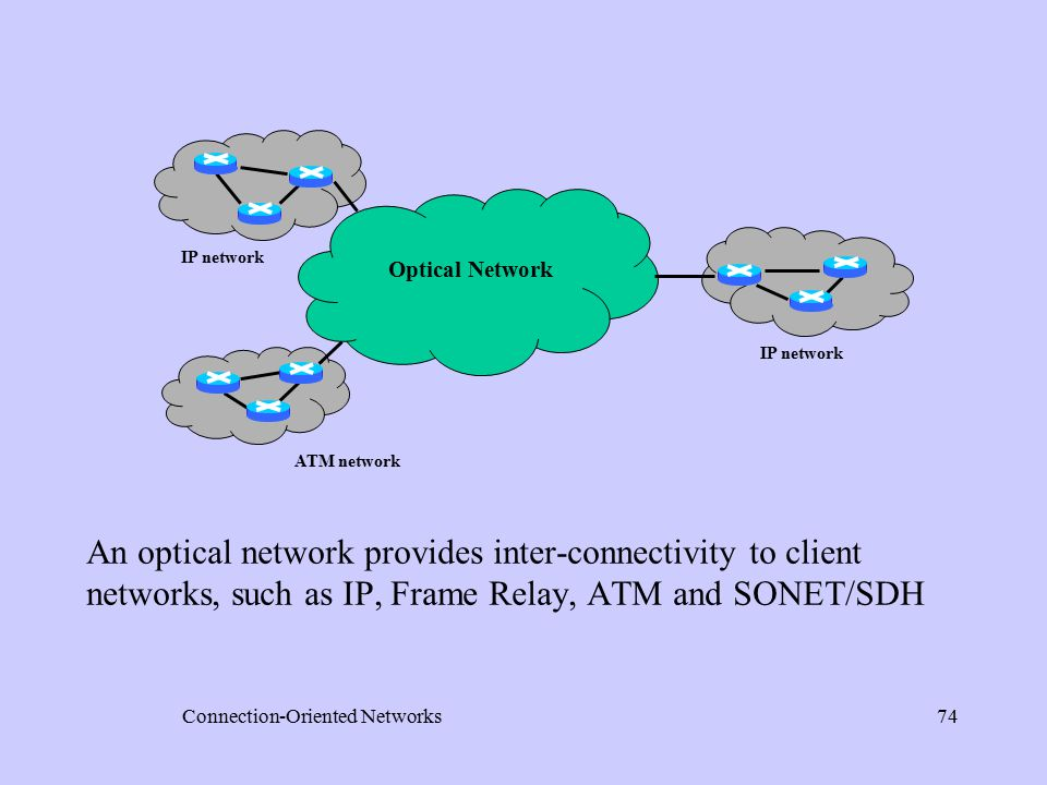 Connection-Oriented Networks74 An optical network provides inter-connectivity to client networks, such as IP, Frame Relay, ATM and SONET/SDH Optical Network IP network ATM network IP network