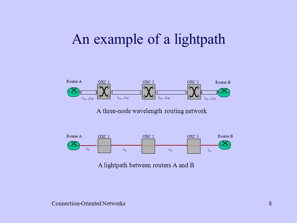 Connection-Oriented Networks8 An example of a lightpath 1  W OXC 1OXC 2OXC 3 Router A Router B 1 1 OXC 1OXC 2OXC 3 Router ARouter B 1 1 A three-node wavelength routing network A lightpath between routers A and B