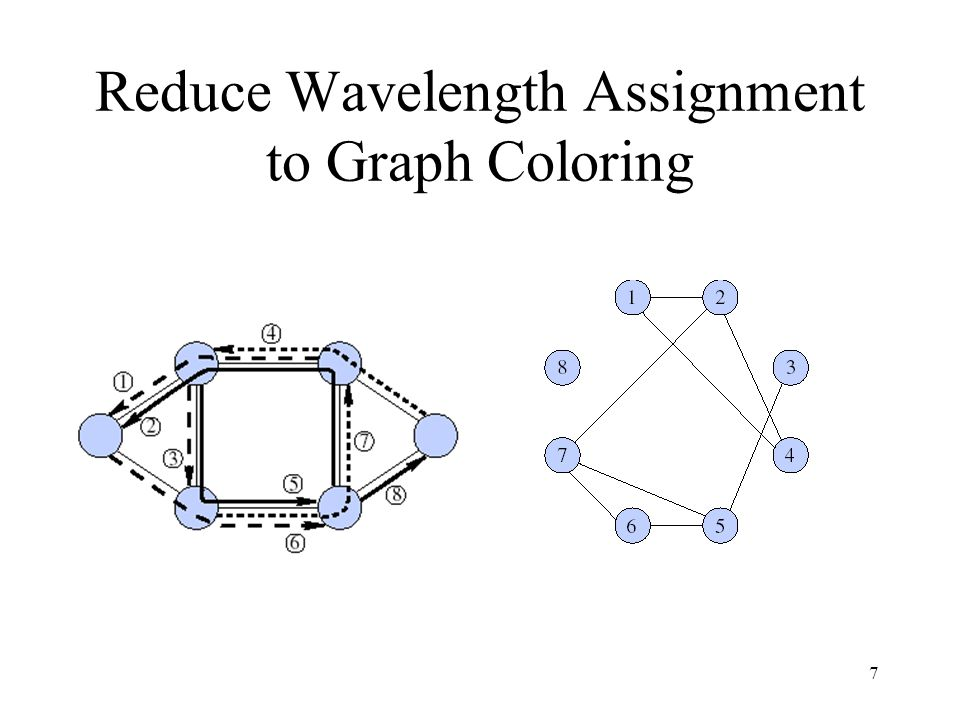 8 Graph Coloring NP-complete Sequential graph-coloring heuristic –Vertices sequentially added to the portion of the graph already colored –When add a vertex, assign it the smallest color not used by any of its neighbors Smallest-last ordering: assuming that the vertices v k+1,..., v n have been selected, choose v k so that the degree of v k in the subgraph induced by V - {v k+1,..., v n } is minimal.