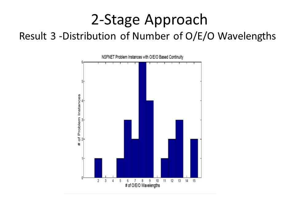 2-Stage Approach Result 4a- Comparing Cost-free vs O/E/O