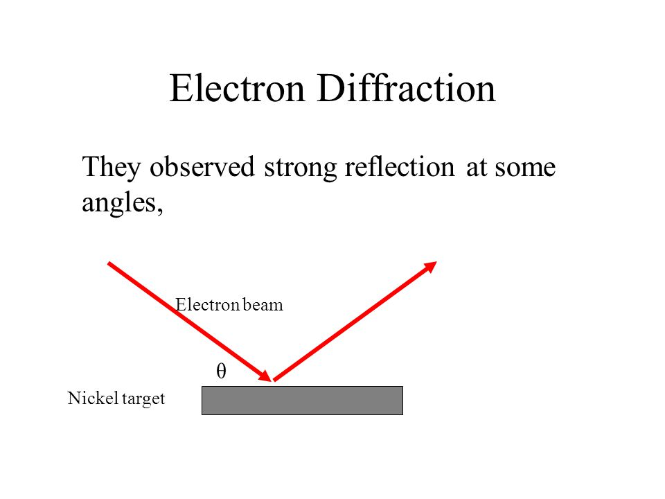 Electron Diffraction They observed strong reflection at some angles, Electron beam Nickel target θ