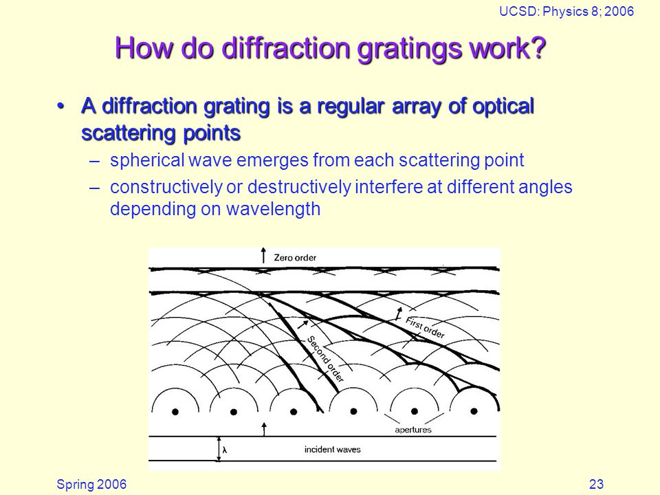 Spring 2006 UCSD: Physics 8; 2006 23 How do diffraction gratings work.