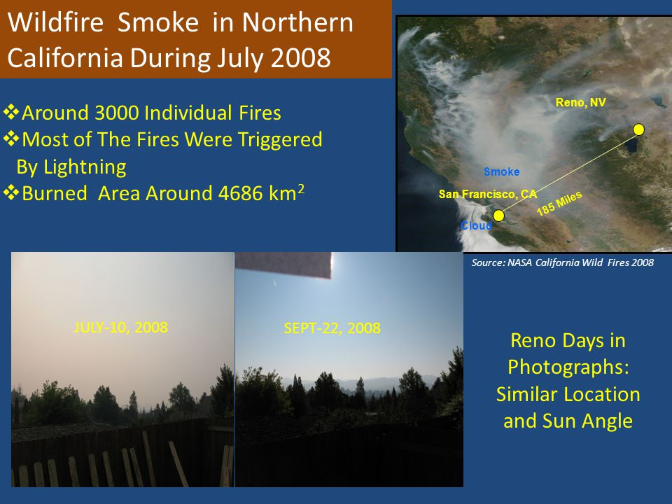 Smoke Reno, NVSan Francisco, CA 185 Miles Cloud JULY-10, 2008 SEPT-22, 2008 Reno Days in Photographs: Similar Location and Sun Angle Wildfire Smoke in Northern California During July 2008 Source: NASA California Wild Fires 2008  Around 3000 Individual Fires  Most of The Fires Were Triggered By Lightning  Burned Area Around 4686 km 2