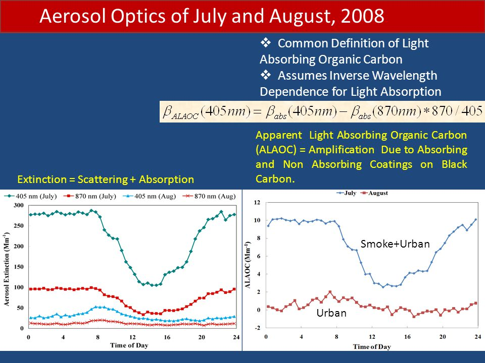 Aerosol Optics of July and August, 2008  Common Definition of Light Absorbing Organic Carbon  Assumes Inverse Wavelength Dependence for Light Absorption Extinction = Scattering + Absorption Smoke+Urban Urban Apparent Light Absorbing Organic Carbon (ALAOC) = Amplification Due to Absorbing and Non Absorbing Coatings on Black Carbon.