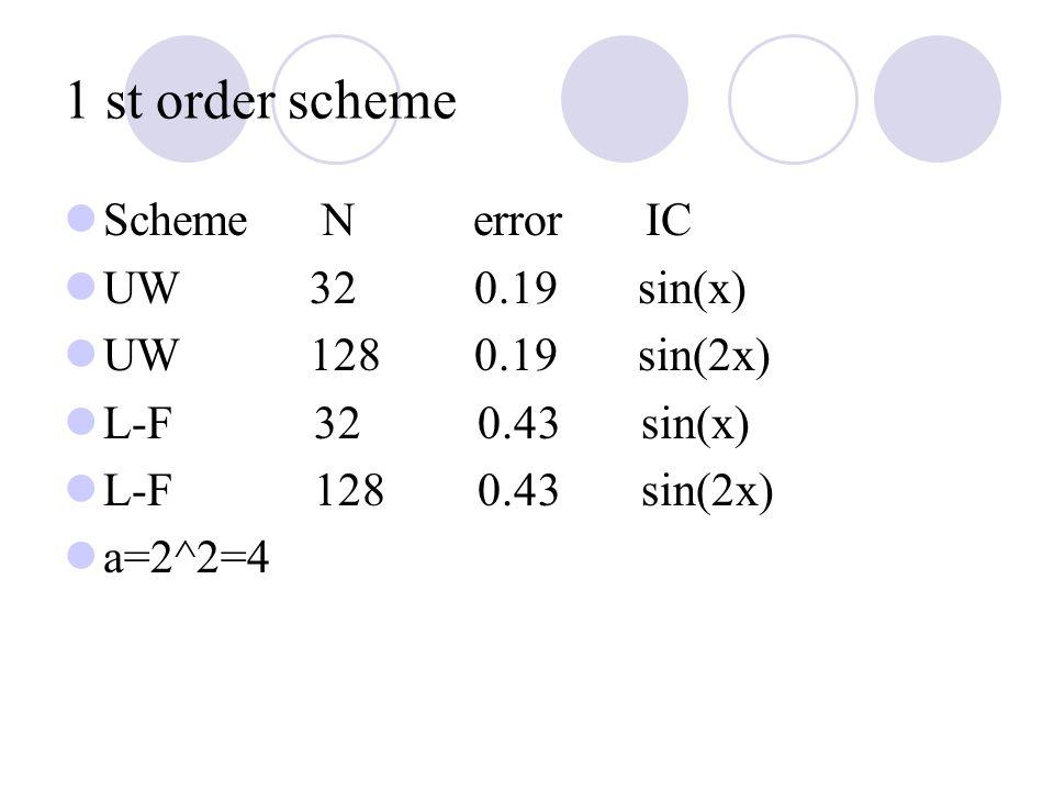 1 st order scheme Scheme N error IC UW 32 0.19 sin(x) UW 128 0.19 sin(2x) L-F 32 0.43 sin(x) L-F 128 0.43 sin(2x) a=2^2=4