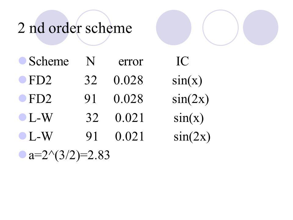2 nd order scheme Scheme N error IC FD2 32 0.028 sin(x) FD2 91 0.028 sin(2x) L-W 32 0.021 sin(x) L-W 91 0.021 sin(2x) a=2^(3/2)=2.83