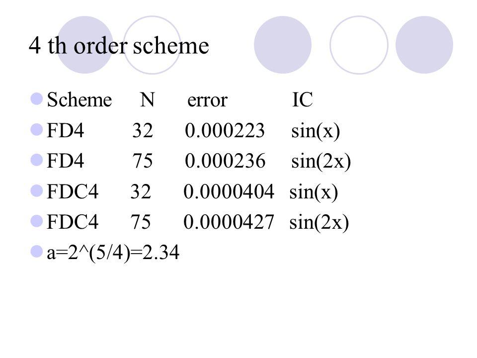 4 th order scheme Scheme N error IC FD4 32 0.000223 sin(x) FD4 75 0.000236 sin(2x) FDC4 32 0.0000404 sin(x) FDC4 75 0.0000427 sin(2x) a=2^(5/4)=2.34