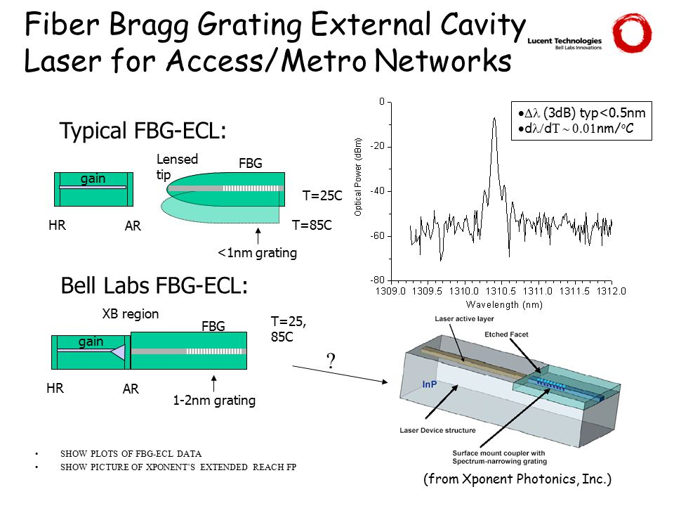 Fiber Bragg Grating External Cavity Laser for Access/Metro Networks SHOW PLOTS OF FBG-ECL DATA SHOW PICTURE OF XPONENT'S EXTENDED REACH FP Typical FBG-ECL: Bell Labs FBG-ECL: HR AR gain FBG Lensed tip T=25C T=85C HR AR gain FBG XB region T=25, 85C 1-2nm grating <1nm grating  (3dB) typ<0.5nm  d  d  nm/ o C .