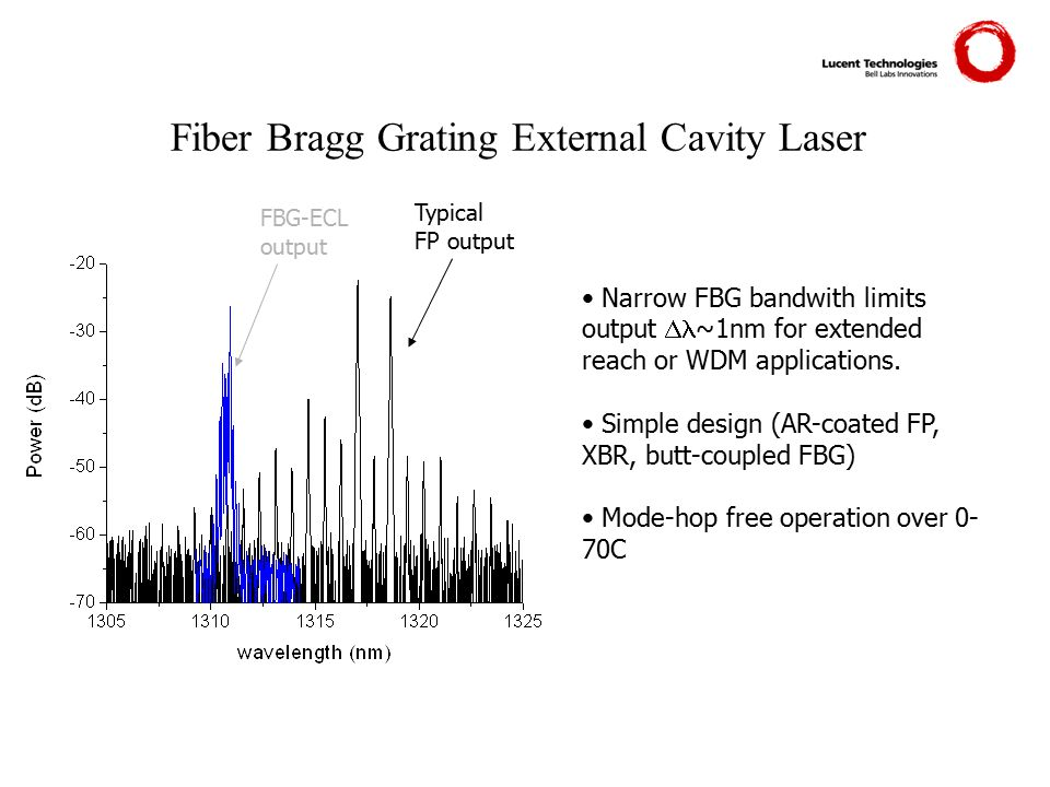 Fiber Bragg Grating External Cavity Laser FBG-ECL output Typical FP output Narrow FBG bandwith limits output  ~1nm for extended reach or WDM applicat